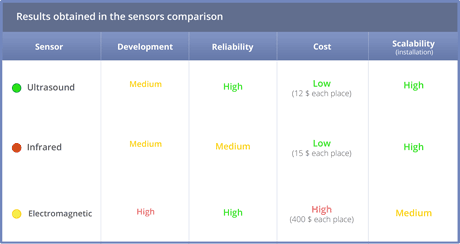 Table 2: Results obtained in the sensors comparison.
