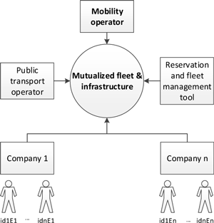 Figure 1: Zac-eMovin mutualized mobility service infrastructure