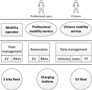 Figure 2: Nordstad-eMovin mutualized mobility services