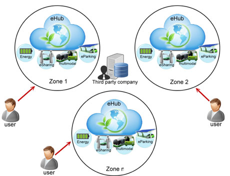 Figure 3: Service mutualisation in three activity zones