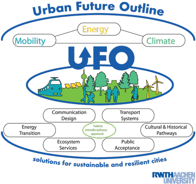 Figure 1: The overall approach and the topics addressed within UFO