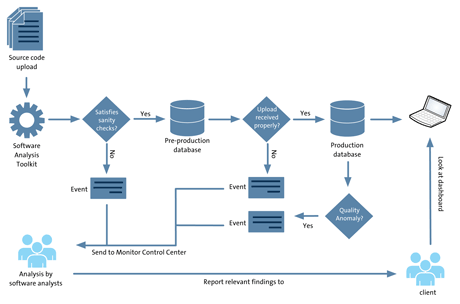 Figure 1: The workflow that is executed whenever a snapshot of a system is received.