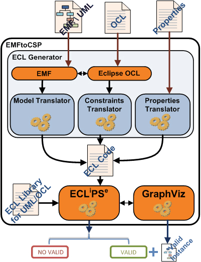 Figure 1: The architecture of the EMFtoCSP tool.