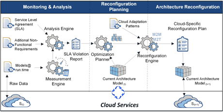 Figure 1: Cloud services quality monitoring and reconfiguration infrastructure.