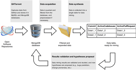 Figure 1: The process of mining data from an open software repository.