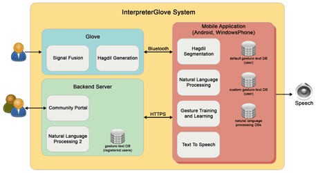 Figure 2: The building blocks of the InterpreterGlove ecosystem.
