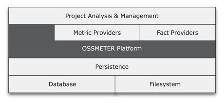 Figure 1: The tiered architecture of the OSSMETER system.