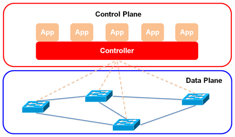 Figure 1: A software defined networking architecture.