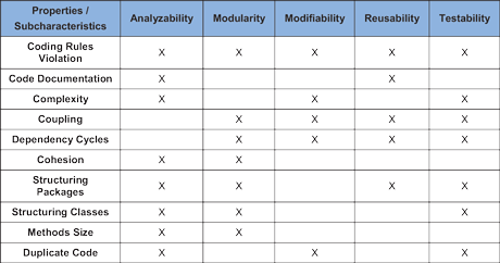 Table 1: Relationship between the sub-characteristics and quality properties in the quality model (completed in Step 2 of the evaluation process).